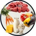 Dieta pro krevních skupin: na první a druhé skupiny