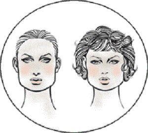 Kako bi se odredila obliku lica?