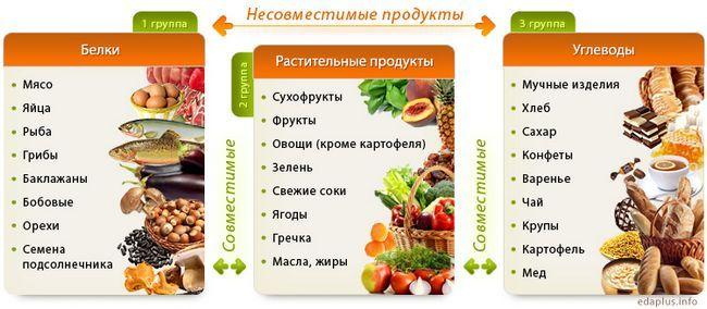 Kompatibilni proizvodi i odvojeno hrana