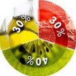 Denní norma bílkovin, tuků a sacharidů
